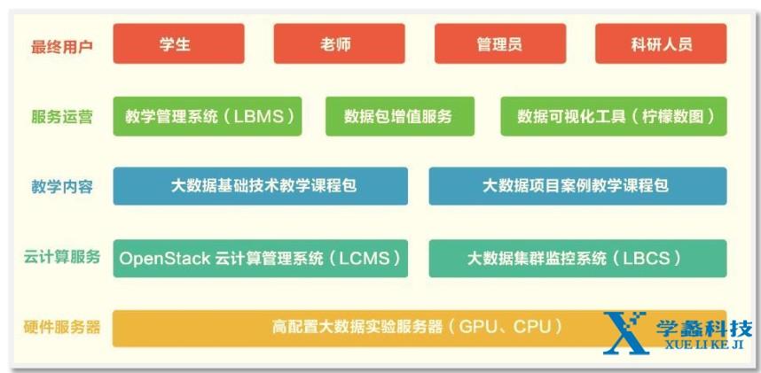 大数据框架图.png