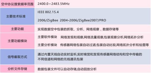 zigbee协议分析.png