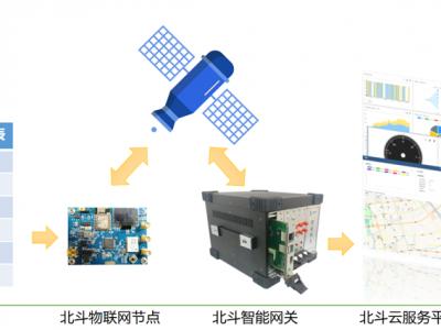 北斗卫星物联网云实验平台